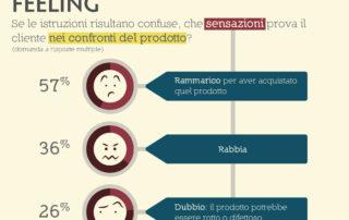 Porzione infografica istruzioni per l'uso
