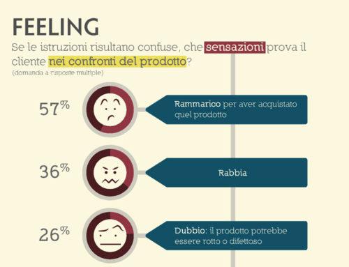 Tre utilizzi intelligenti di contenuti tecnici nel marketing B2B