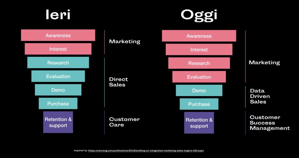 funnel marketing: ieri e oggi
